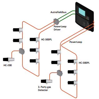 Судовая система обнаружения газа AutroSafe 4 MG 1